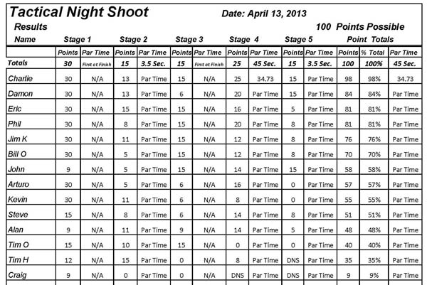 Tactical_Night_Shoot_April_2013_scoresheet_results.jpg